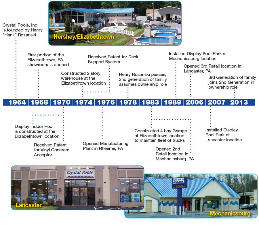 Company History Crystal Pools